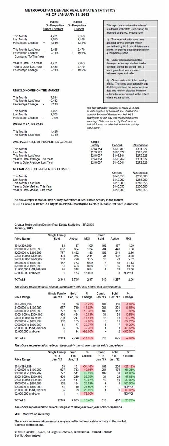 January 2013 Denver Real Estate Statistics